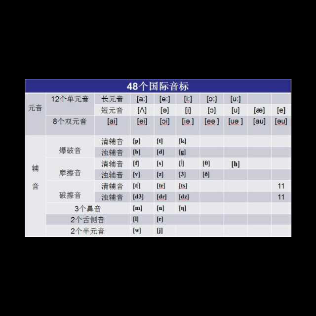 48个国际音标发音